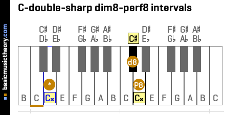C-double-sharp dim8-perf8 intervals