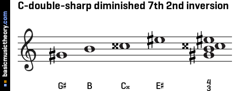 C-double-sharp diminished 7th 2nd inversion