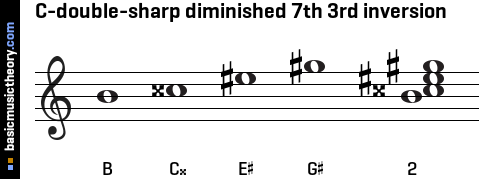 C-double-sharp diminished 7th 3rd inversion
