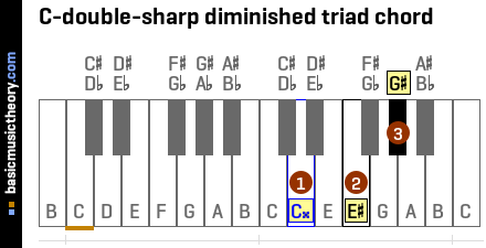 C-double-sharp diminished triad chord