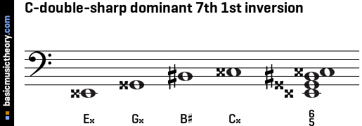 C-double-sharp dominant 7th 1st inversion