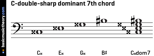 C-double-sharp dominant 7th chord