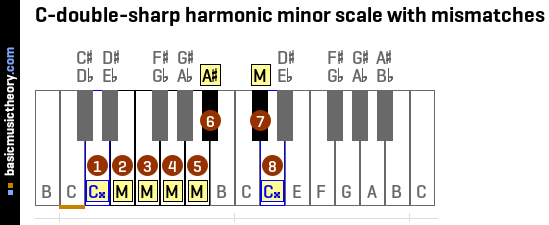 C-double-sharp harmonic minor scale with mismatches