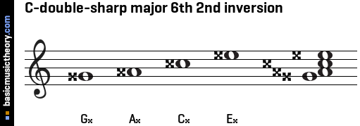 C-double-sharp major 6th 2nd inversion