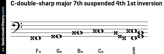 C-double-sharp major 7th suspended 4th 1st inversion
