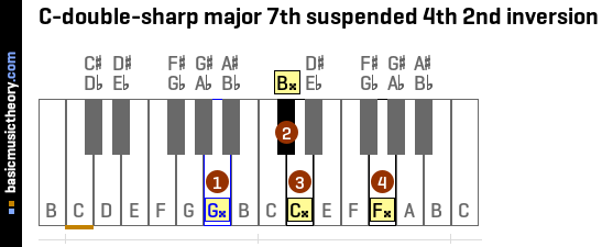 C-double-sharp major 7th suspended 4th 2nd inversion