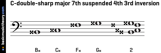C-double-sharp major 7th suspended 4th 3rd inversion