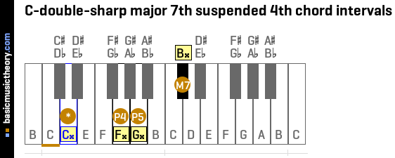 C-double-sharp major 7th suspended 4th chord intervals