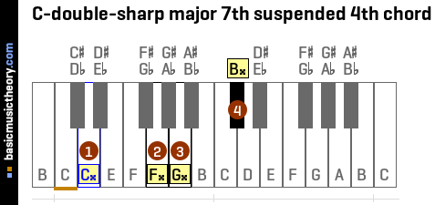 C-double-sharp major 7th suspended 4th chord