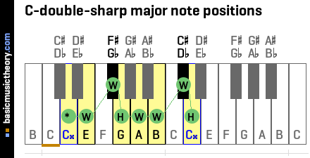 C-double-sharp major note positions