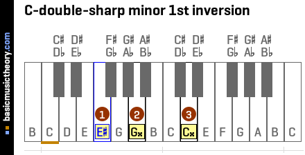 C-double-sharp minor 1st inversion