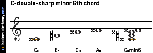C-double-sharp minor 6th chord