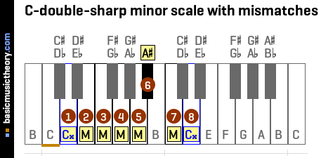 C-double-sharp minor scale with mismatches
