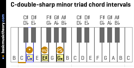 C-double-sharp minor triad chord intervals