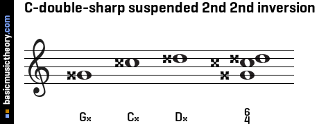 C-double-sharp suspended 2nd 2nd inversion