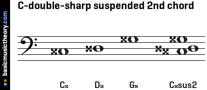 C-double-sharp suspended 2nd chord
