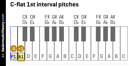 C-flat 1st interval pitches
