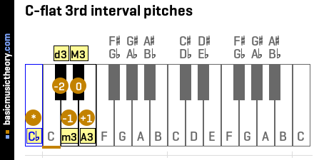 C-flat 3rd interval pitches