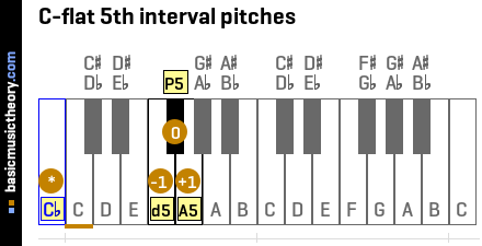 C-flat 5th interval pitches