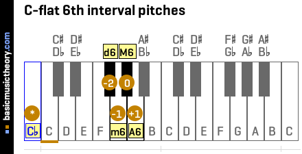 C-flat 6th interval pitches