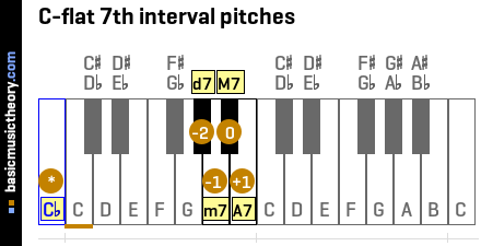 C-flat 7th interval pitches