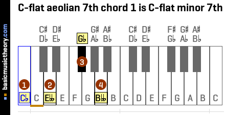 C-flat aeolian 7th chord 1 is C-flat minor 7th