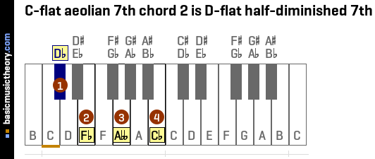 C-flat aeolian 7th chord 2 is D-flat half-diminished 7th