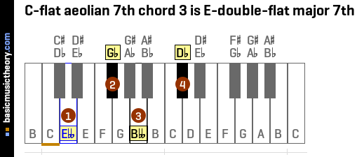 C-flat aeolian 7th chord 3 is E-double-flat major 7th