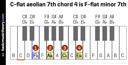 C-flat aeolian 7th chord 4 is F-flat minor 7th