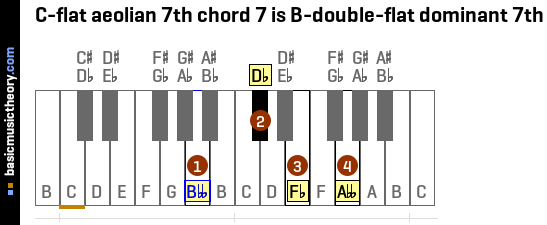 C-flat aeolian 7th chord 7 is B-double-flat dominant 7th