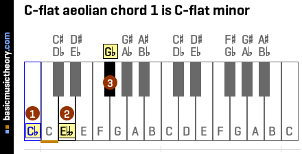 C-flat aeolian chord 1 is C-flat minor