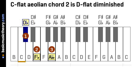 C-flat aeolian chord 2 is D-flat diminished