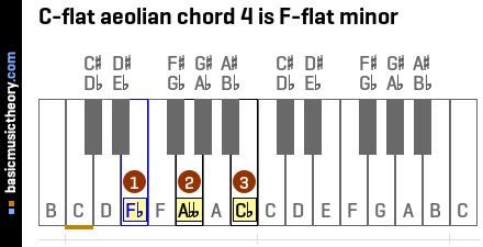 C-flat aeolian chord 4 is F-flat minor