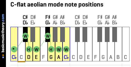 C-flat aeolian mode note positions