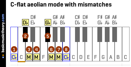C-flat aeolian mode with mismatches