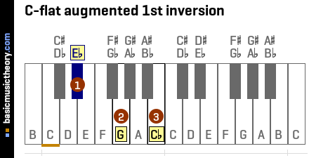 C-flat augmented 1st inversion