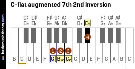 C-flat augmented 7th 2nd inversion