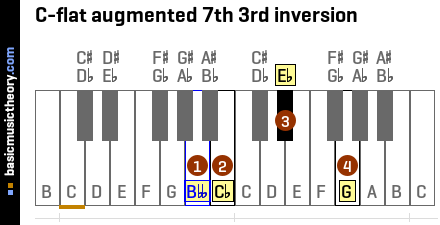 C-flat augmented 7th 3rd inversion