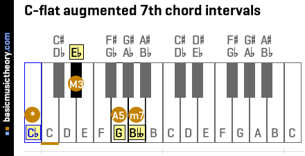 C-flat augmented 7th chord intervals