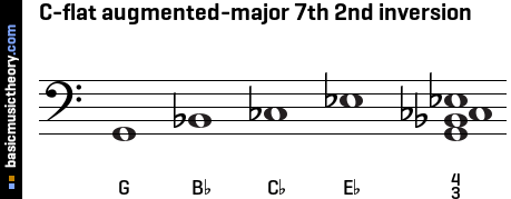 C-flat augmented-major 7th 2nd inversion