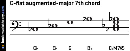 C-flat augmented-major 7th chord