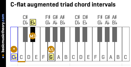C-flat augmented triad chord intervals
