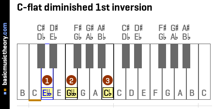 C-flat diminished 1st inversion