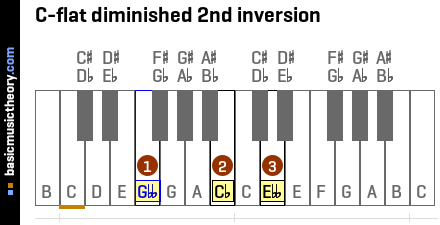 C-flat diminished 2nd inversion