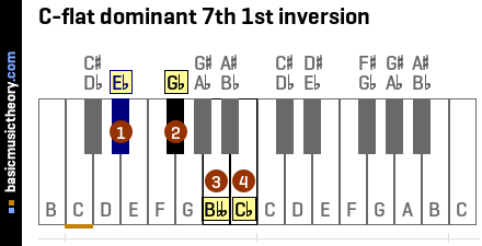 C-flat dominant 7th 1st inversion