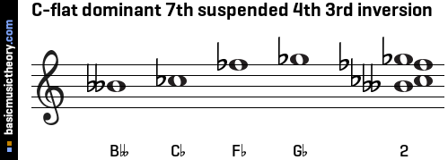 C-flat dominant 7th suspended 4th 3rd inversion