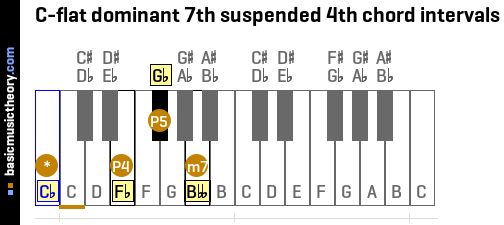 C-flat dominant 7th suspended 4th chord intervals