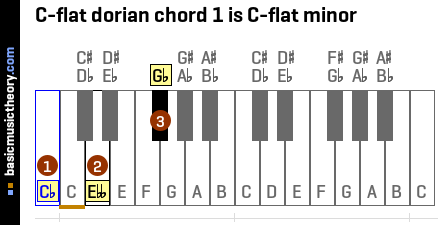 C-flat dorian chord 1 is C-flat minor