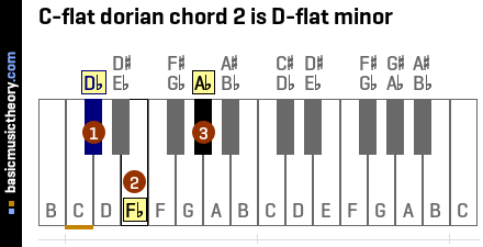 C-flat dorian chord 2 is D-flat minor