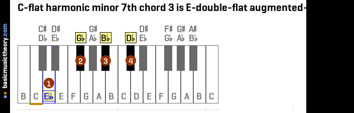 C-flat harmonic minor 7th chord 3 is E-double-flat augmented-major 7th